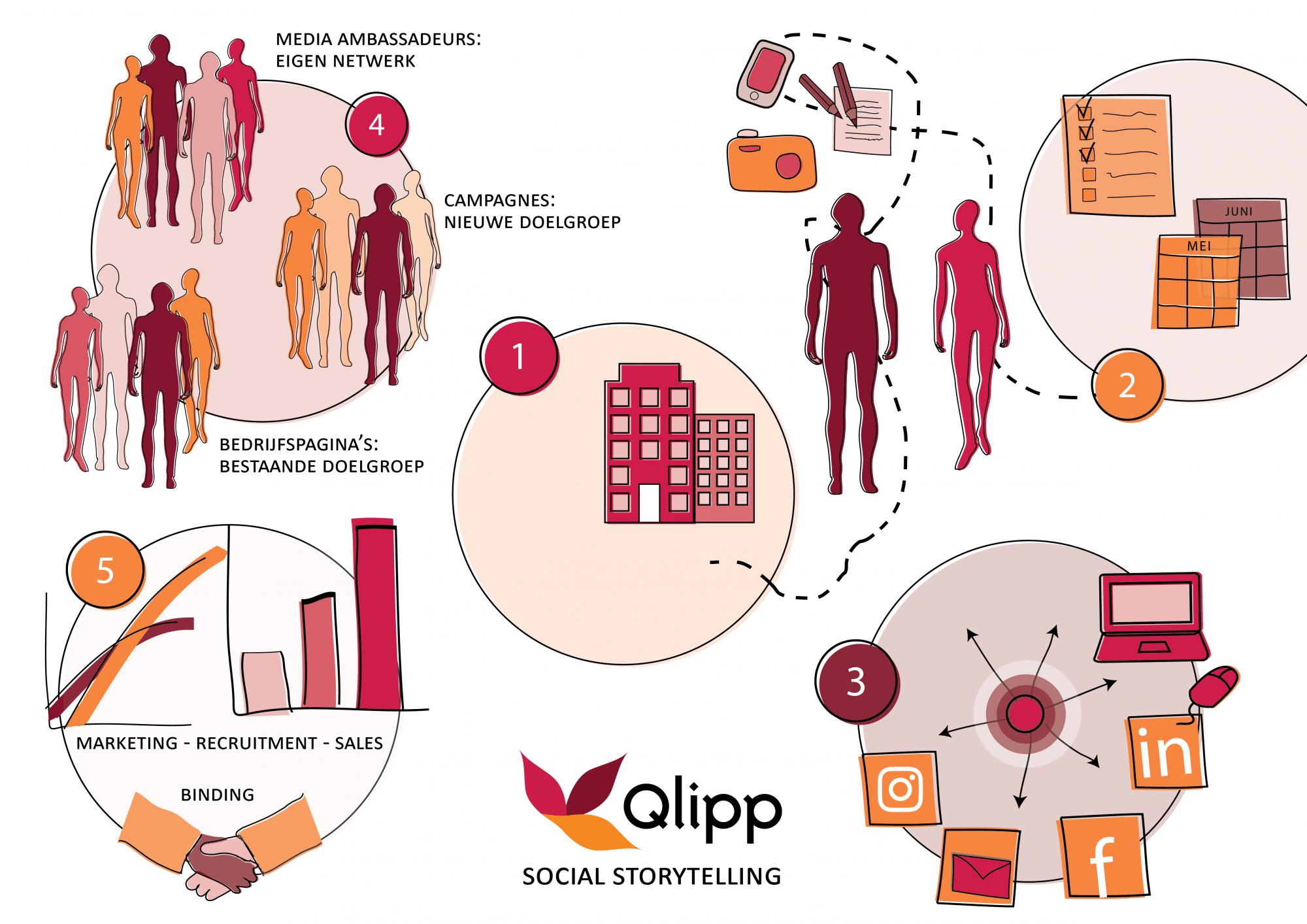 Qlipp_social_storytelling_016